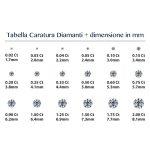 Caratura diamanti: strumenti e prezzi